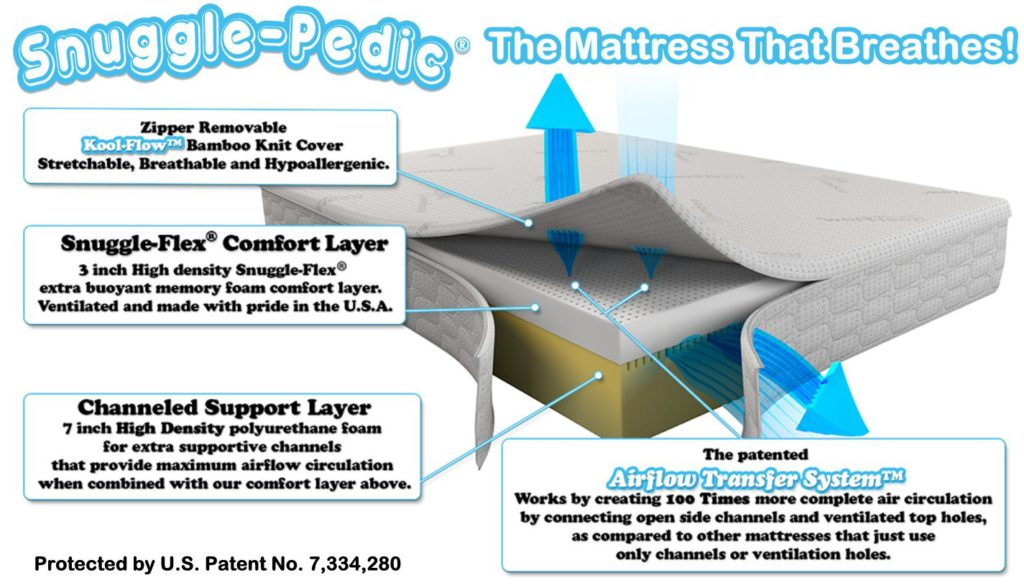 snuggle pedic airflow technology in action