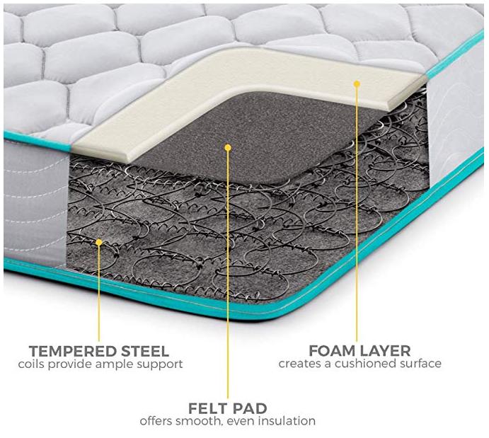 linenspa six inch innerspring mattress cross section