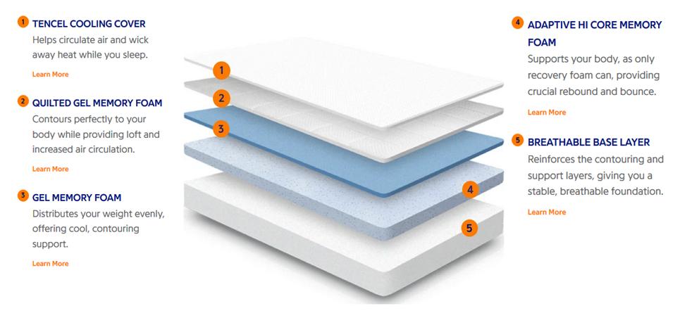 Nectar Memory Foam Mattress Technical Information