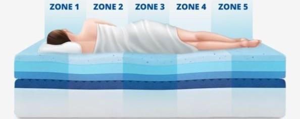 puffy royal mattress zoning