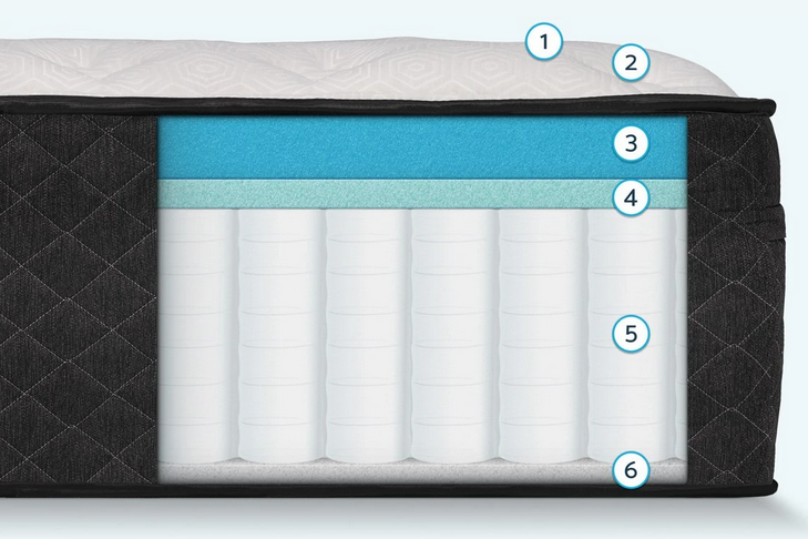 Bear Hybrid Mattress Review - Cover