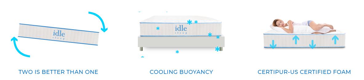 Idle Animated Image