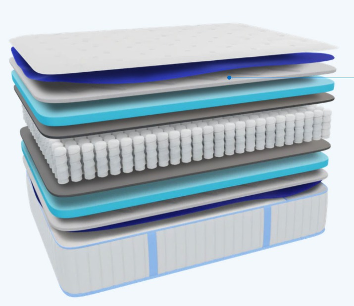 What's The Number 1 Best Firm Mattress? cross section