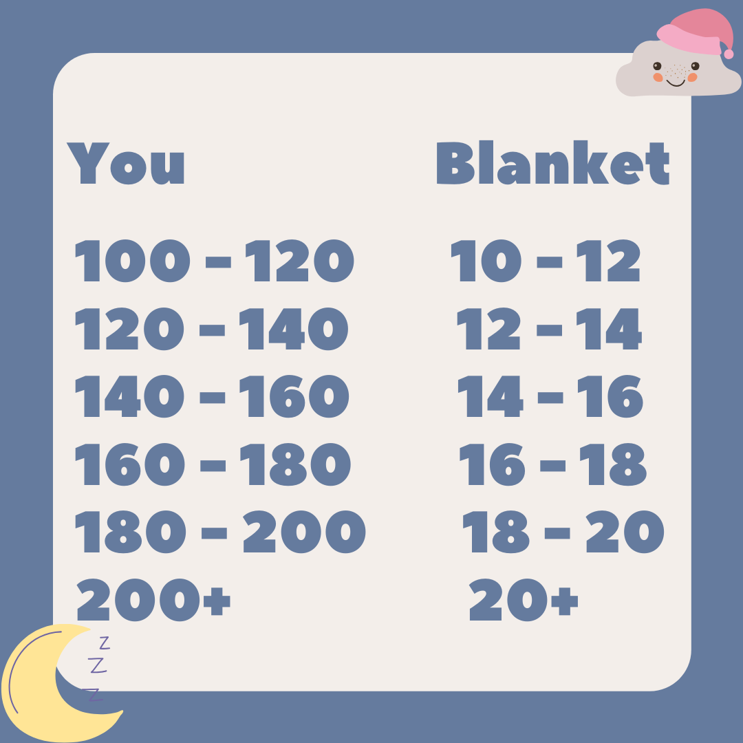 Weighted Blanket Weight Chart - Detailed Lb