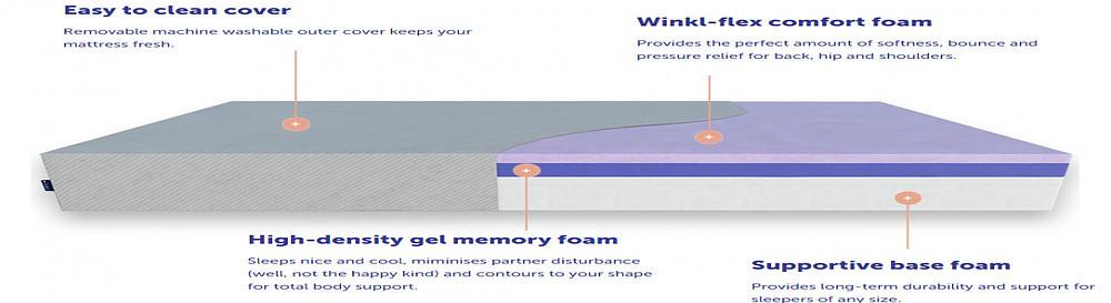 Winkl Vs Ecosa - Winkl Mattress Cross Section