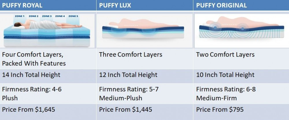 Is Puffy Royal Mattress Worth The Money - All Puffy Mattresses Comparison