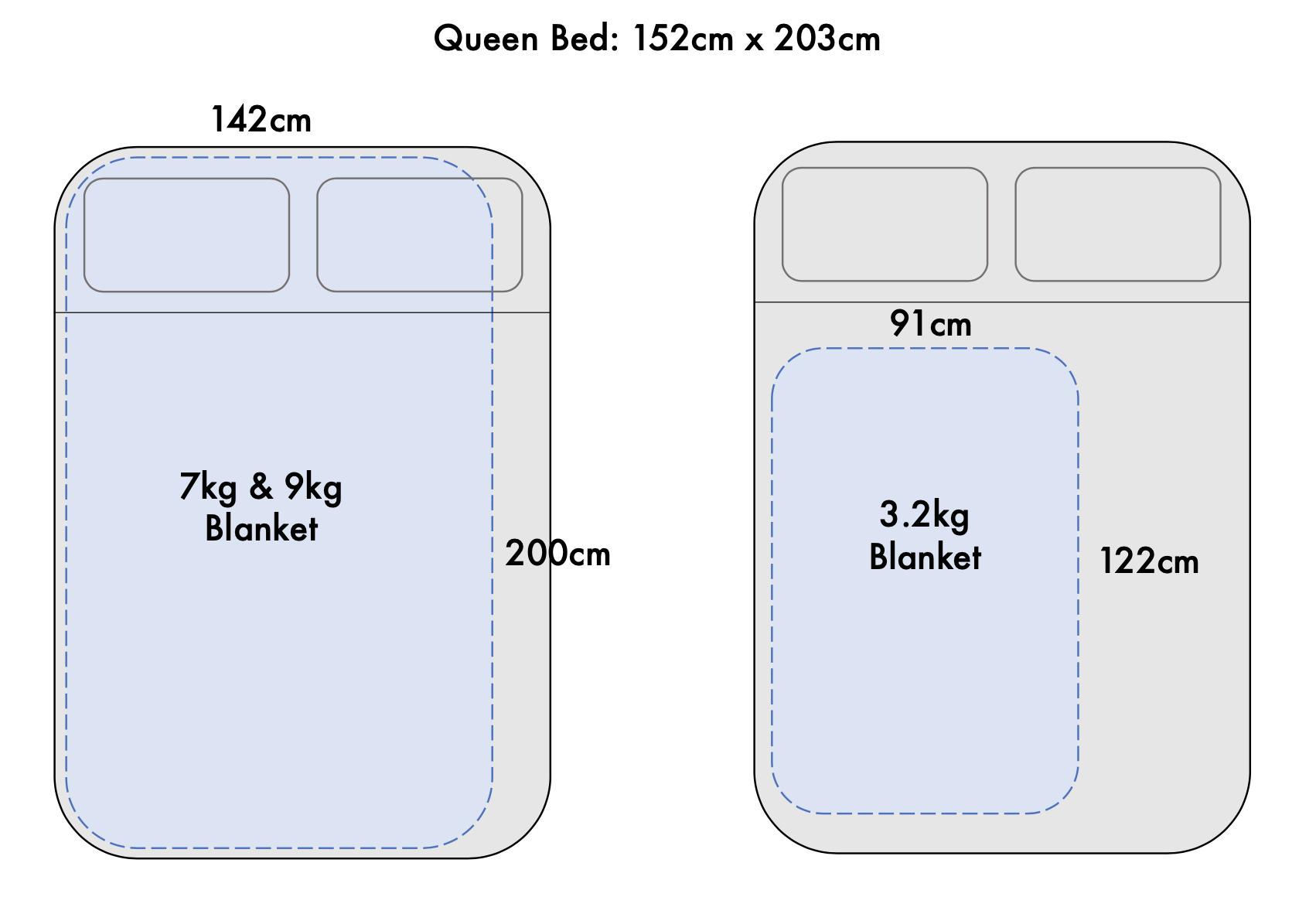Groundd weighted blanket sizes