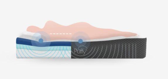 Which Puffy Mattress Should I Buy - Puffy Original Mattress Cross Section